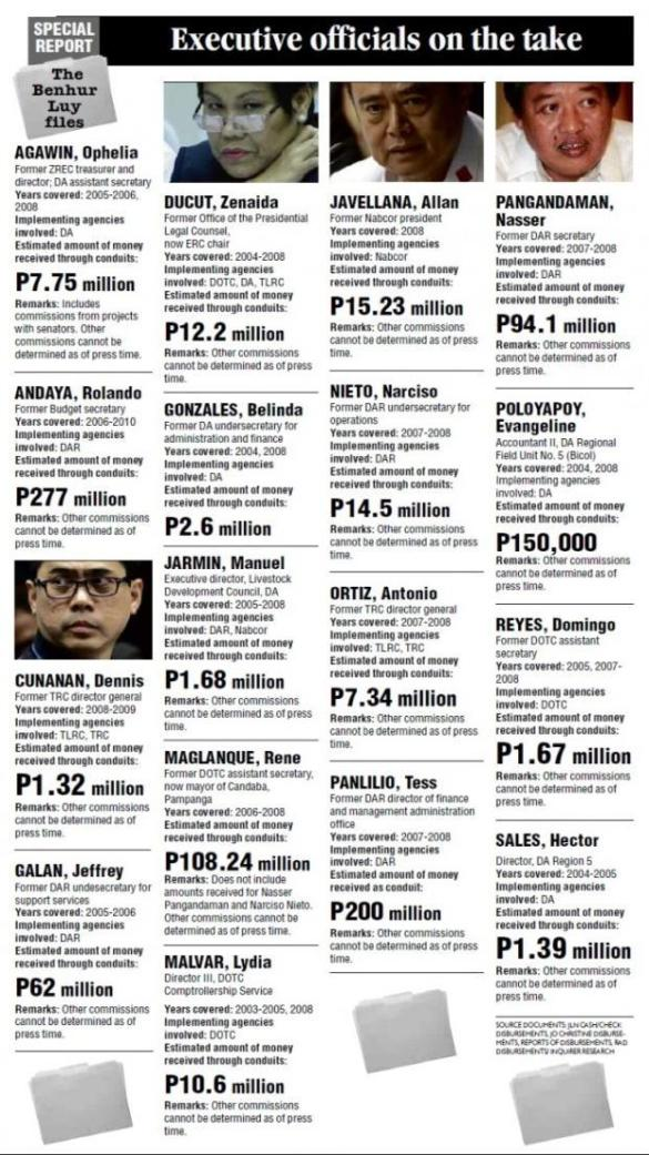 GMA execs, some still serving the Aquino government, TAGGED by Ben Hur LUY files. Bakit wala pa ring nakukulong? President P-Noy should at least place Napoles-tainted officials on ADMINISTRATIVE PREVENTIVE SUSPENSION. https://www.facebook.com/balitang.balita.ngayon https://www.facebook.com/OnlineBalitangBAYAN