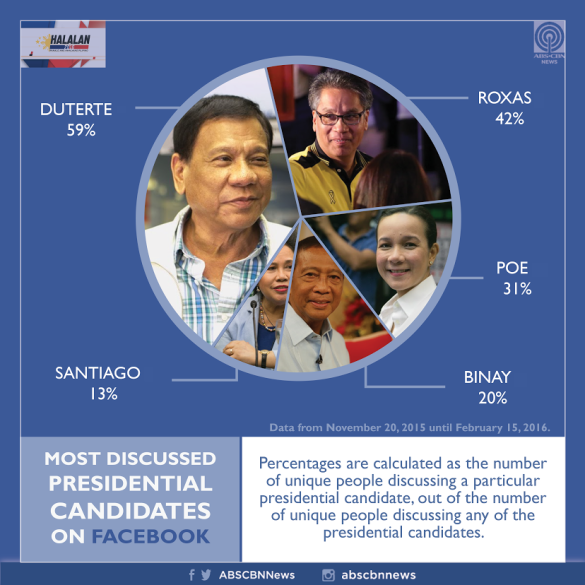 2016 abs cbn 5 candidates